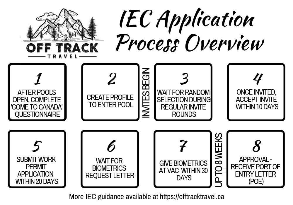 IEC Application Process Overview graphic