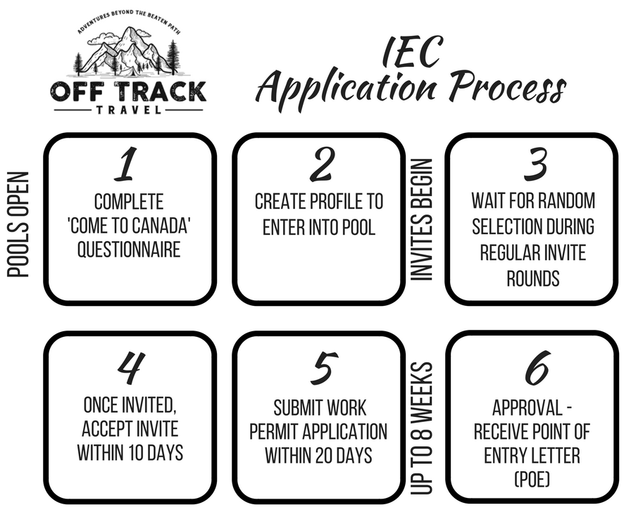 Canada Working Holiday Visa application process 2018 IEC